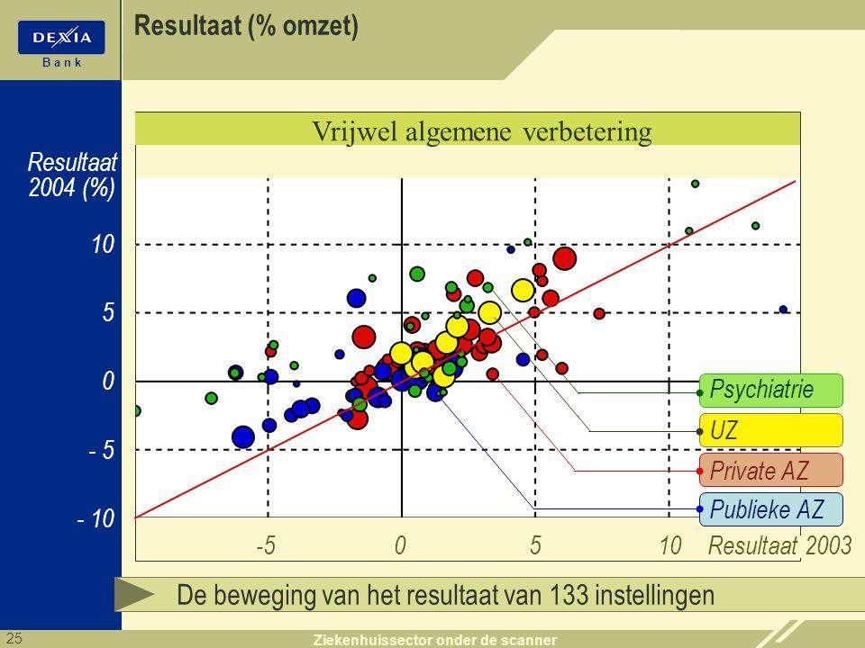 25 B a n k Ziekenhuissector onder de scanner Resultaat 2004 (%) De beweging van het resultaat van 133 instellingen - 5 5 0 10 - 10 -50510 Resultaat 20