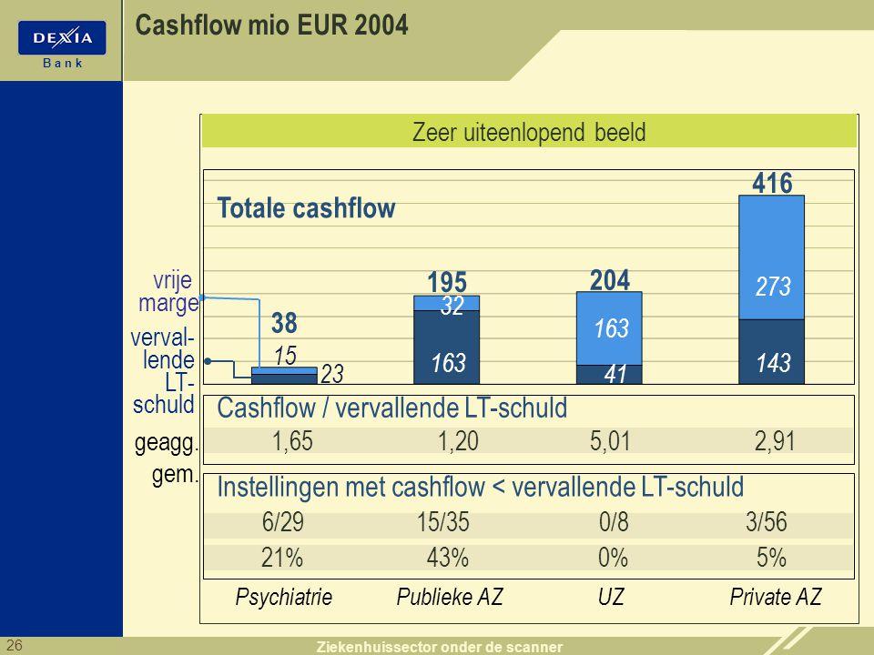 26 B a n k Ziekenhuissector onder de scanner Zeer uiteenlopend beeld (mio EUR) : 2004 Publieke AZPsychiatrieUZPrivate AZ 195 204 416 38 163 41 143 23