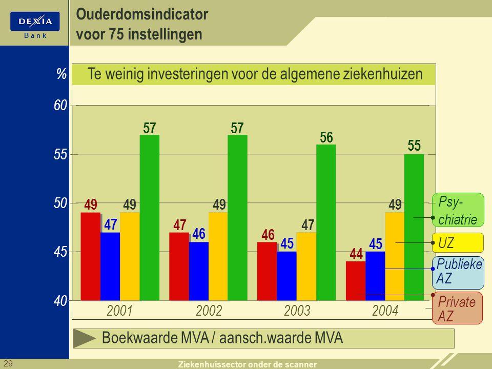 29 B a n k Ziekenhuissector onder de scanner 45 40 2001 % Boekwaarde MVA / aansch.waarde MVA 60 55 49 Psy- chiatrie Publieke AZ 200220032004 47 46 44