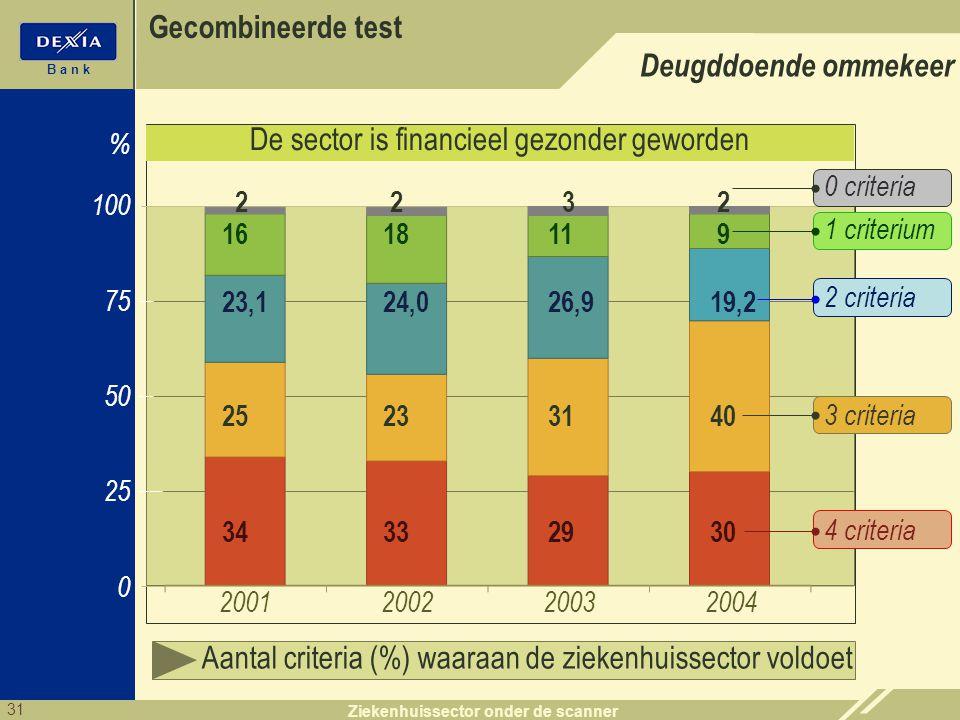 31 B a n k Ziekenhuissector onder de scanner 0 % Evolutie 2001 -2004 (geaggregeerd gemiddelde) Aantal criteria (%) waaraan de ziekenhuissector voldoet