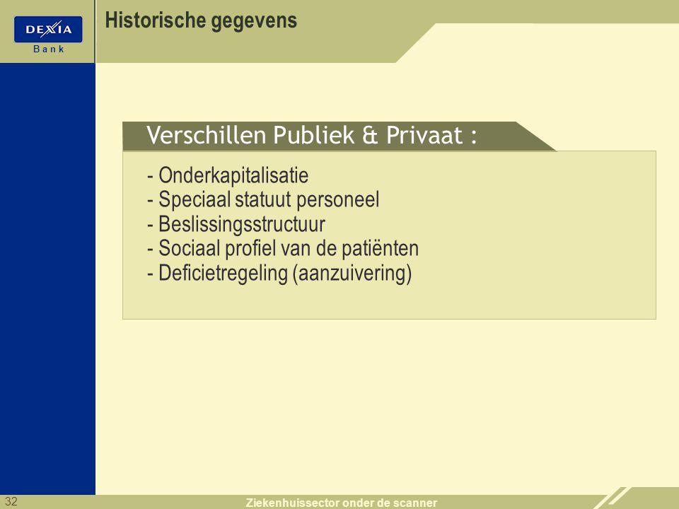 32 B a n k Ziekenhuissector onder de scanner Historische gegevens - Onderkapitalisatie - Speciaal statuut personeel - Beslissingsstructuur - Sociaal p