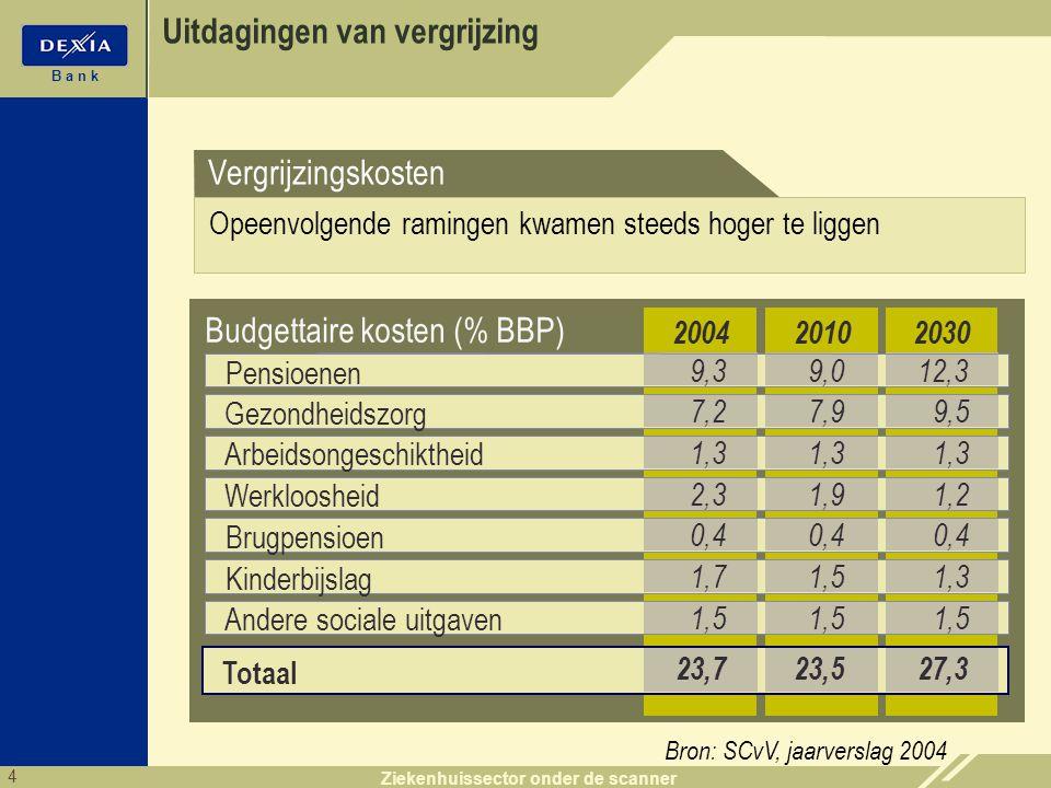 4 B a n k Ziekenhuissector onder de scanner Uitdagingen van vergrijzing Budgettaire kosten (% BBP) 23,5 2030 27,3 2010 Totaal 1,5 Andere sociale uitga