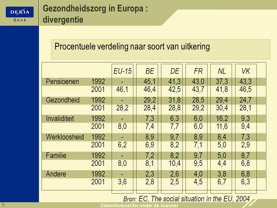 5 B a n k Ziekenhuissector onder de scanner Gezondheidszorg in Europa : divergentie Bron: EC, The social situation in the EU, 2004 EU-15BEDEFRNLVK Pen