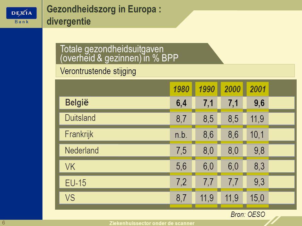 6 B a n k Ziekenhuissector onder de scanner Gezondheidszorg in Europa : divergentie Belgi ë Bron: OESO 199020002001 7,1 9,6 1980 6,4 8,5 11,98,7 8,6 1