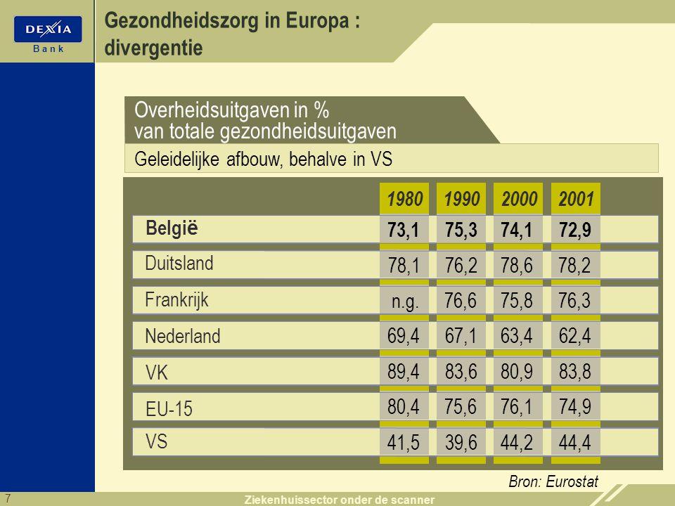 7 B a n k Ziekenhuissector onder de scanner Gezondheidszorg in Europa : divergentie Bron: Eurostat Belgi ë 199020002001 75,374,172,9 1980 73,1 76,278,