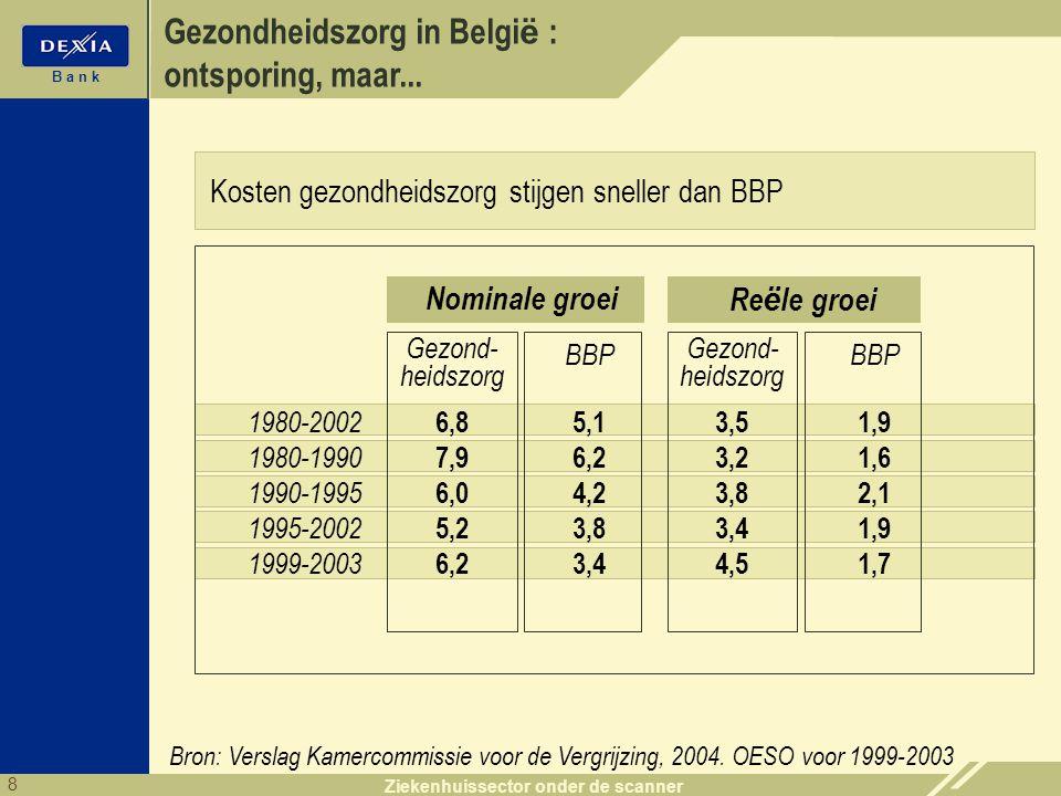 8 B a n k Ziekenhuissector onder de scanner Gezondheidszorg in Belgi ë : ontsporing, maar... Bron: Verslag Kamercommissie voor de Vergrijzing, 2004. O