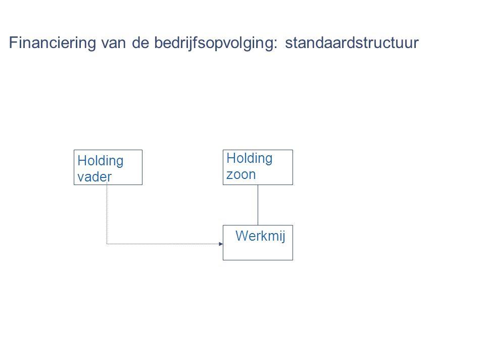 Financiering van de bedrijfsopvolging: standaardstructuur Holding vader Holding zoon Werkmij