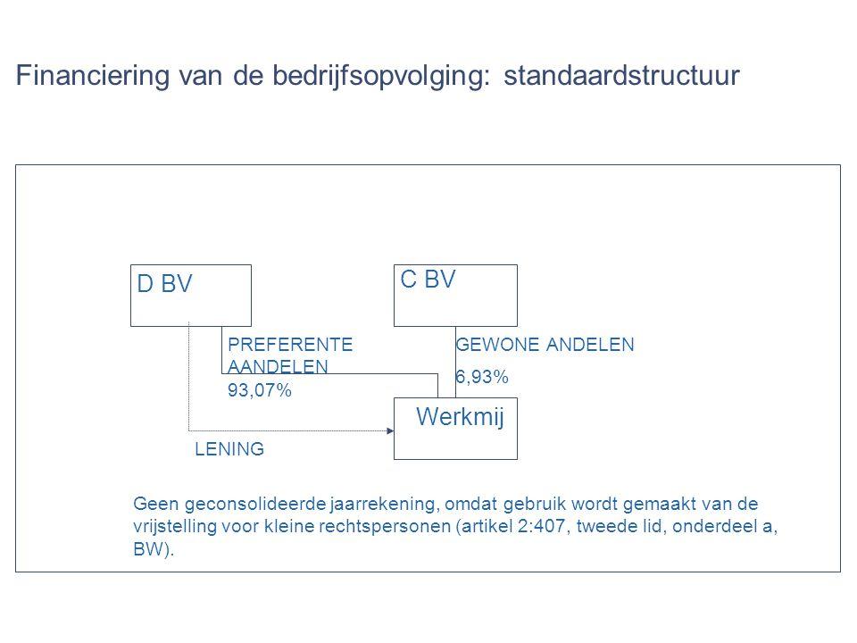Financiering van de bedrijfsopvolging: standaardstructuur D BV C BV Werkmij GEWONE ANDELEN 6,93% PREFERENTE AANDELEN 93,07% LENING Geen geconsolideerd
