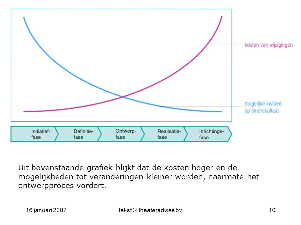 16 januari 2007tekst © theateradvies bv10 Uit bovenstaande grafiek blijkt dat de kosten hoger en de mogelijkheden tot veranderingen kleiner worden, naarmate het ontwerpproces vordert.