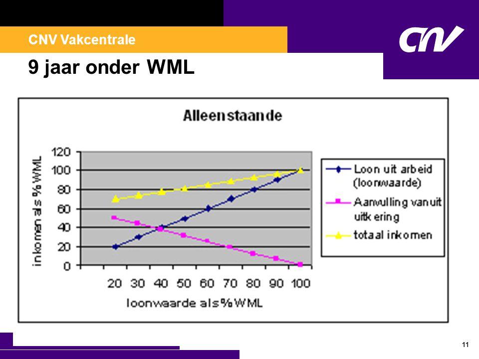CNV Vakcentrale 9 jaar onder WML 11
