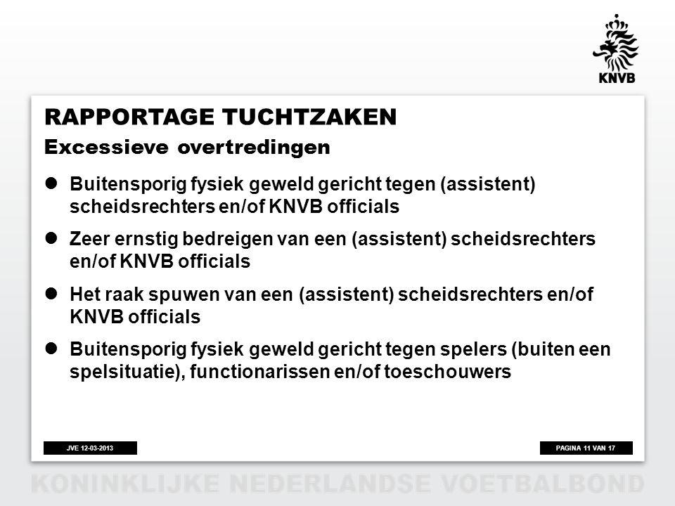 PAGINA 11 VAN 17JVE 12-03-2013 RAPPORTAGE TUCHTZAKEN  Buitensporig fysiek geweld gericht tegen (assistent) scheidsrechters en/of KNVB officials  Zee