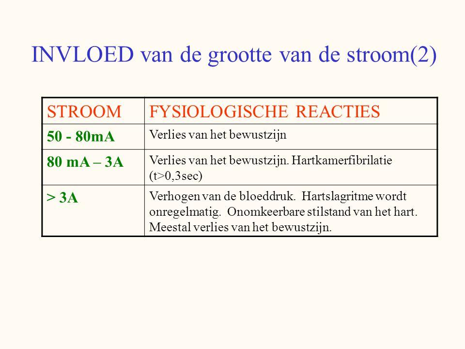 INVLOED van de grootte van de stroom(2) STROOMFYSIOLOGISCHE REACTIES 50 - 80mA Verlies van het bewustzijn 80 mA – 3A Verlies van het bewustzijn.