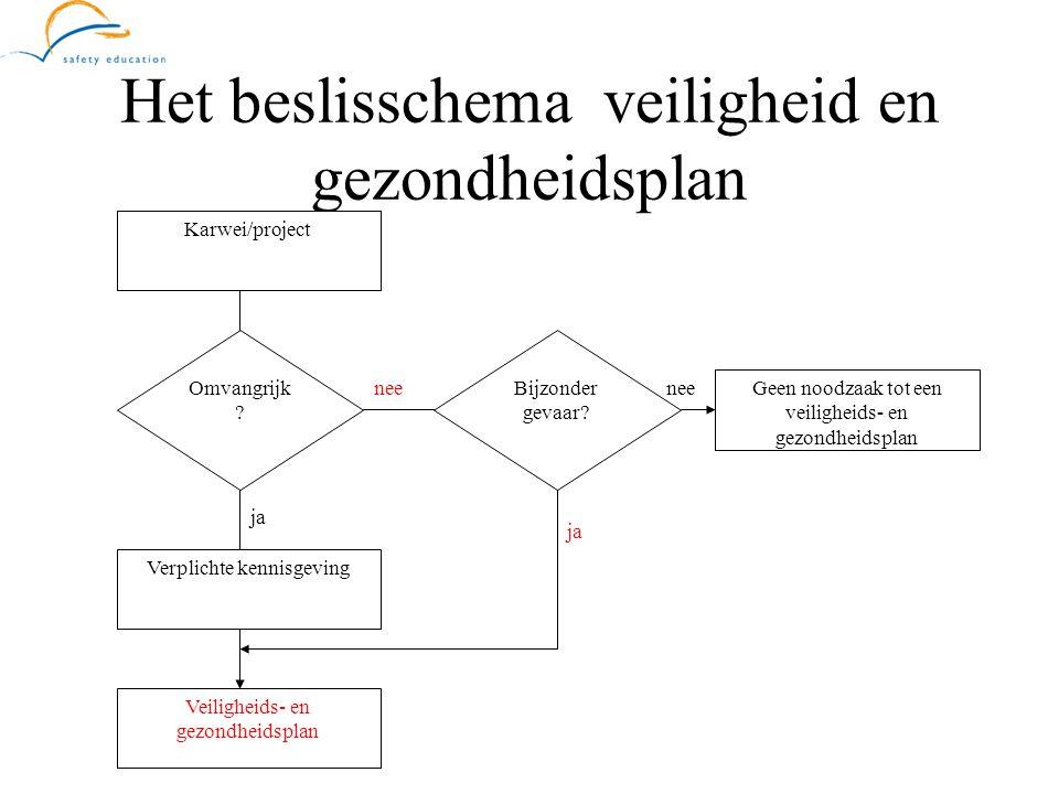 Het beslisschema veiligheid en gezondheidsplan nee ja Karwei/project Omvangrijk ? Bijzonder gevaar? Veiligheids- en gezondheidsplan Verplichte kennisg