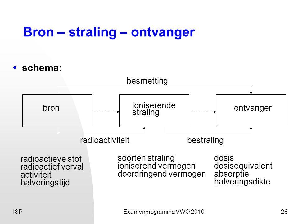ISPExamenprogramma VWO 201026 Bron – straling – ontvanger ioniserende straling bronontvanger besmetting radioactiviteitbestraling radioactieve stof ra