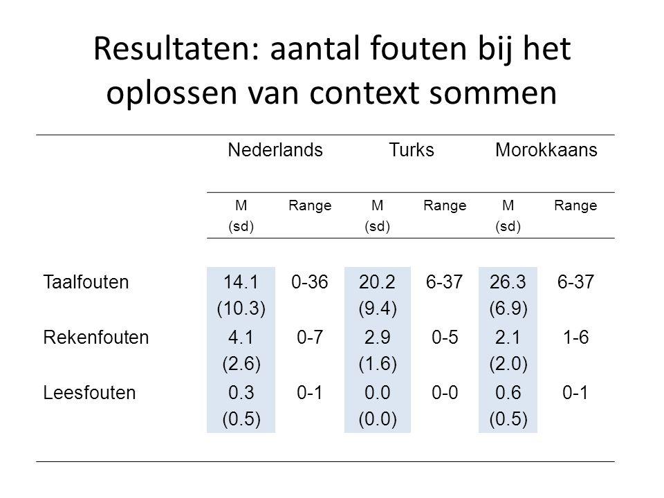 Resultaten: aantal fouten bij het oplossen van context sommen NederlandsTurksMorokkaans M (sd) RangeM (sd) RangeM (sd) Range Taalfouten14.1 (10.3) 0-3620.2 (9.4) 6-3726.3 (6.9) 6-37 Rekenfouten4.1 (2.6) 0-72.9 (1.6) 0-52.1 (2.0) 1-6 Leesfouten0.3 (0.5) 0-10.0 (0.0) 0-00.6 (0.5) 0-1