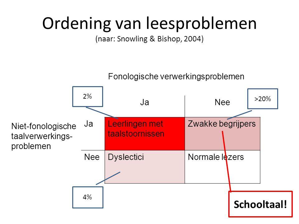 Ordening van leesproblemen (naar: Snowling & Bishop, 2004) Fonologische verwerkingsproblemen Niet-fonologische taalverwerkings- problemen JaNee JaLeerlingen met taalstoornissen Zwakke begrijpers NeeDyslecticiNormale lezers >20% 4% 2% Schooltaal!