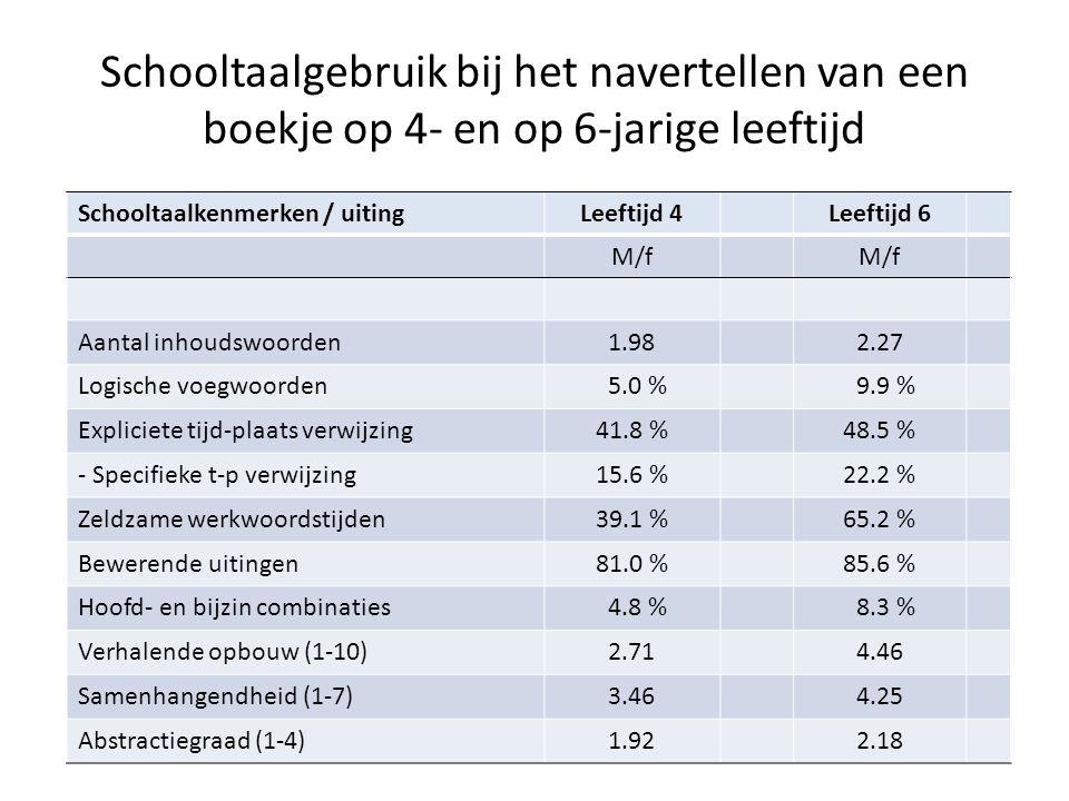 Schooltaalgebruik bij het navertellen van een boekje op 4- en op 6-jarige leeftijd Schooltaalkenmerken / uitingLeeftijd 4Leeftijd 6 M/f Aantal inhoudswoorden1.982.27 Logische voegwoorden 5.0 % 9.9 % Expliciete tijd-plaats verwijzing41.8 %48.5 % - Specifieke t-p verwijzing15.6 %22.2 % Zeldzame werkwoordstijden39.1 %65.2 % Bewerende uitingen81.0 %85.6 % Hoofd- en bijzin combinaties 4.8 % 8.3 % Verhalende opbouw (1-10)2.714.46 Samenhangendheid (1-7)3.464.25 Abstractiegraad (1-4)1.922.18
