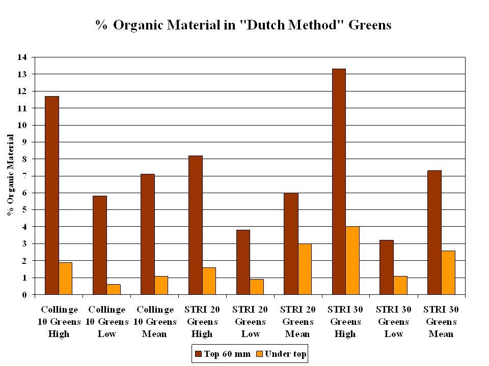 % Water Content in Dutch Method Greens