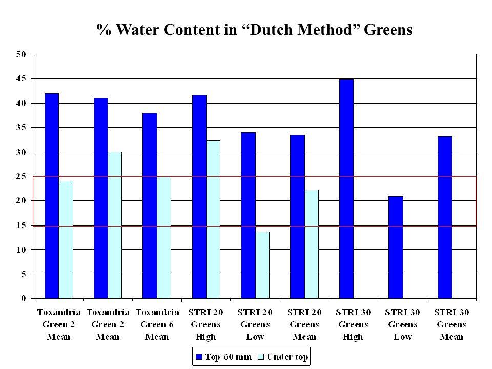 """% Water Content in """"Dutch Method"""" Greens"""