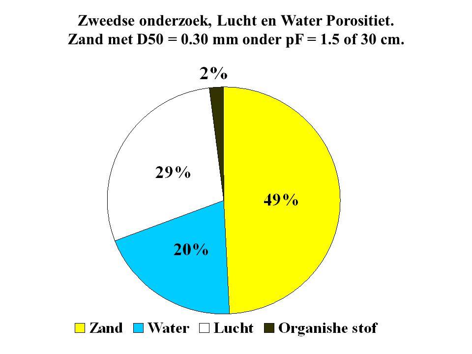 Zweedse onderzoek, Lucht en Water Porositiet. Zand met D50 = 0.30 mm onder pF = 1.5 of 30 cm.