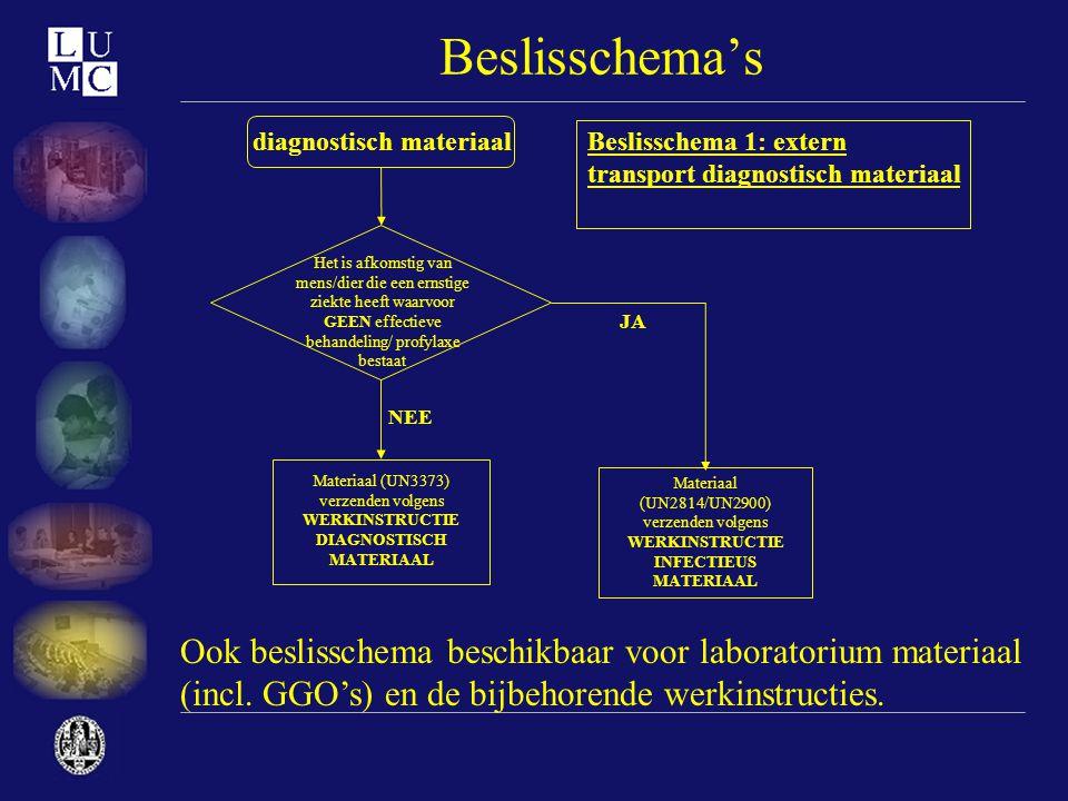 Beslisschema's Het is afkomstig van mens/dier die een ernstige ziekte heeft waarvoor GEEN effectieve behandeling/ profylaxe bestaat Materiaal (UN2814/