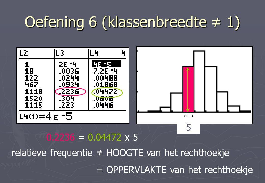 Oefening 6 (klassenbreedte ≠ 1) 0.2236 = 0.04472 x 5 5 ≠ HOOGTE van het rechthoekje = OPPERVLAKTE van het rechthoekje relatieve frequentie