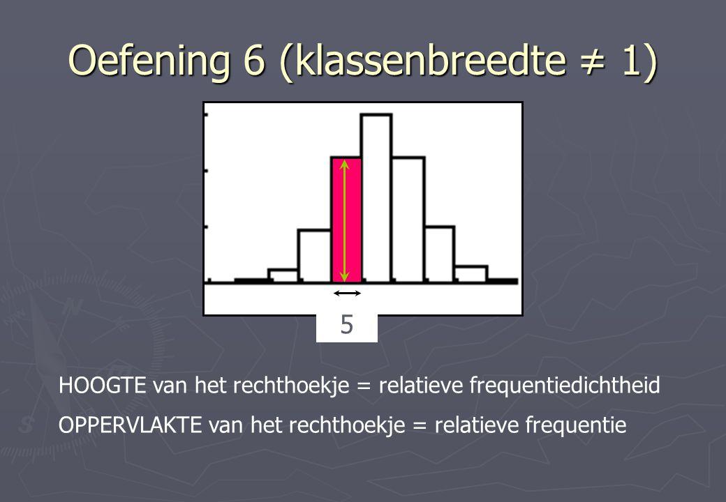 Oefening 6 (klassenbreedte ≠ 1) 5 HOOGTE van het rechthoekje = relatieve frequentiedichtheid OPPERVLAKTE van het rechthoekje = relatieve frequentie