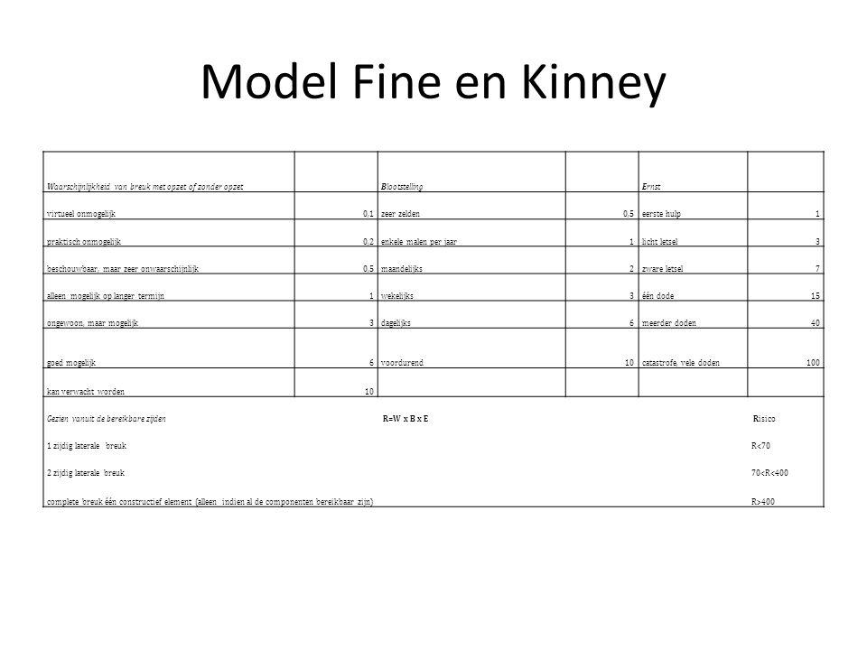Model Fine en Kinney Waarschijnlijkheid van breuk met opzet of zonder opzet Blootstelling Ernst virtueel onmogelijk0,1zeer zelden0,5eerste hulp1 prakt