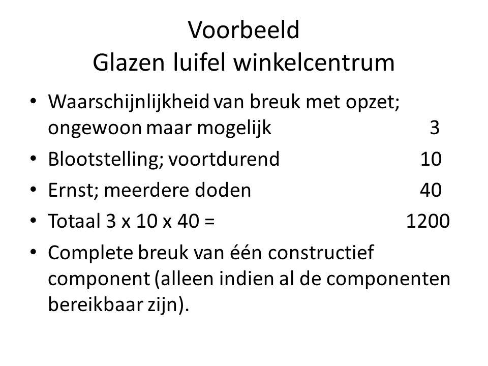 Voorbeeld Glazen luifel winkelcentrum • Waarschijnlijkheid van breuk met opzet; ongewoon maar mogelijk 3 • Blootstelling; voortdurend10 • Ernst; meerd