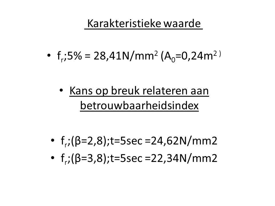 Karakteristieke waarde • f r ;5% = 28,41N/mm 2 (A 0 =0,24m 2 ) • Kans op breuk relateren aan betrouwbaarheidsindex • f r ;(β=2,8);t=5sec =24,62N/mm2 •