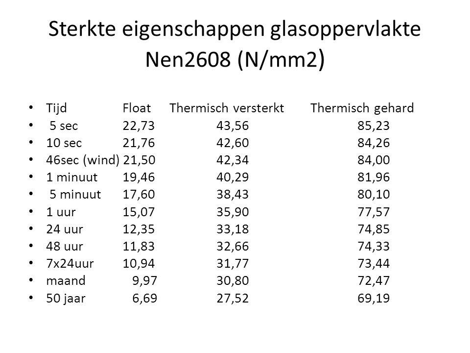 Sterkte eigenschappen glasoppervlakte Nen2608 (N/mm2 ) • TijdFloatThermisch versterkt Thermisch gehard • 5 sec 22,73 43,5685,23 • 10 sec 21,7642,6084,