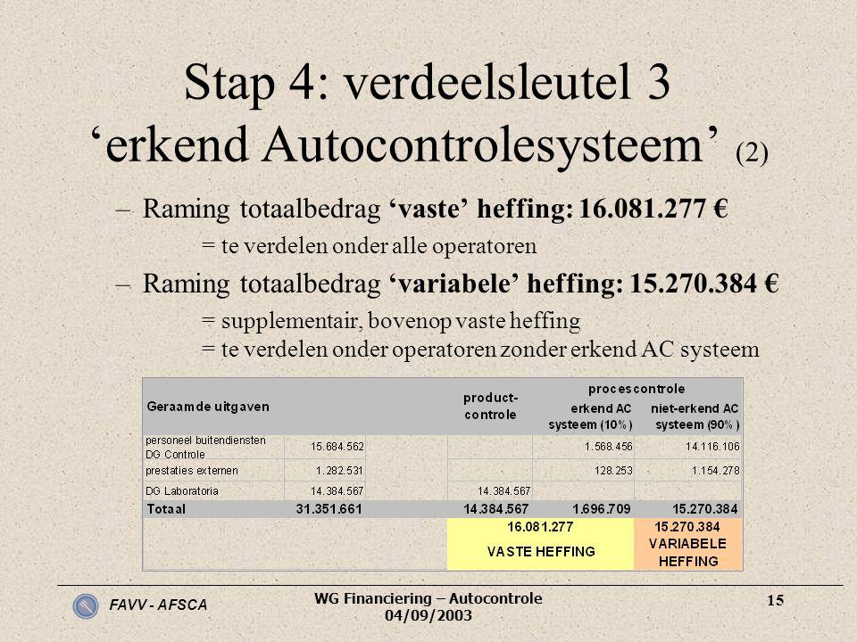 FAVV - AFSCA WG Financiering – Autocontrole 04/09/2003 15 Stap 4: verdeelsleutel 3 'erkend Autocontrolesysteem' (2) –Raming totaalbedrag 'vaste' heffi