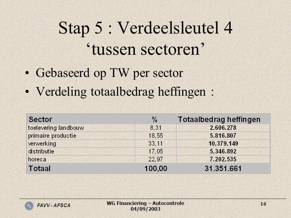 FAVV - AFSCA WG Financiering – Autocontrole 04/09/2003 16 Stap 5 : Verdeelsleutel 4 'tussen sectoren' •Gebaseerd op TW per sector •Verdeling totaalbed