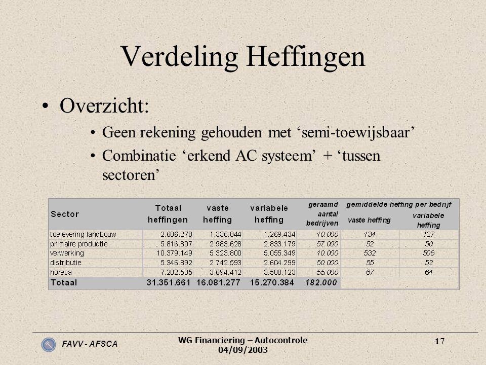 FAVV - AFSCA WG Financiering – Autocontrole 04/09/2003 17 Verdeling Heffingen •Overzicht: •Geen rekening gehouden met 'semi-toewijsbaar' •Combinatie '