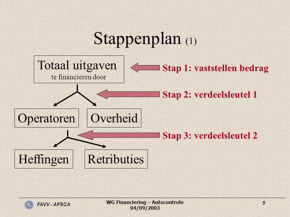 FAVV - AFSCA WG Financiering – Autocontrole 04/09/2003 5 Stappenplan (1) Totaal uitgaven te financieren door Stap 1: vaststellen bedrag Stap 2: verdee
