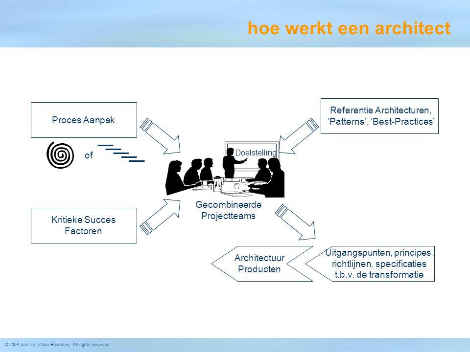 © 2004 prof. dr. Daan Rijsenbrij - All rights reserved Gecombineerde Projectteams Kritieke Succes Factoren Proces Aanpak Architectuur Producten Refere
