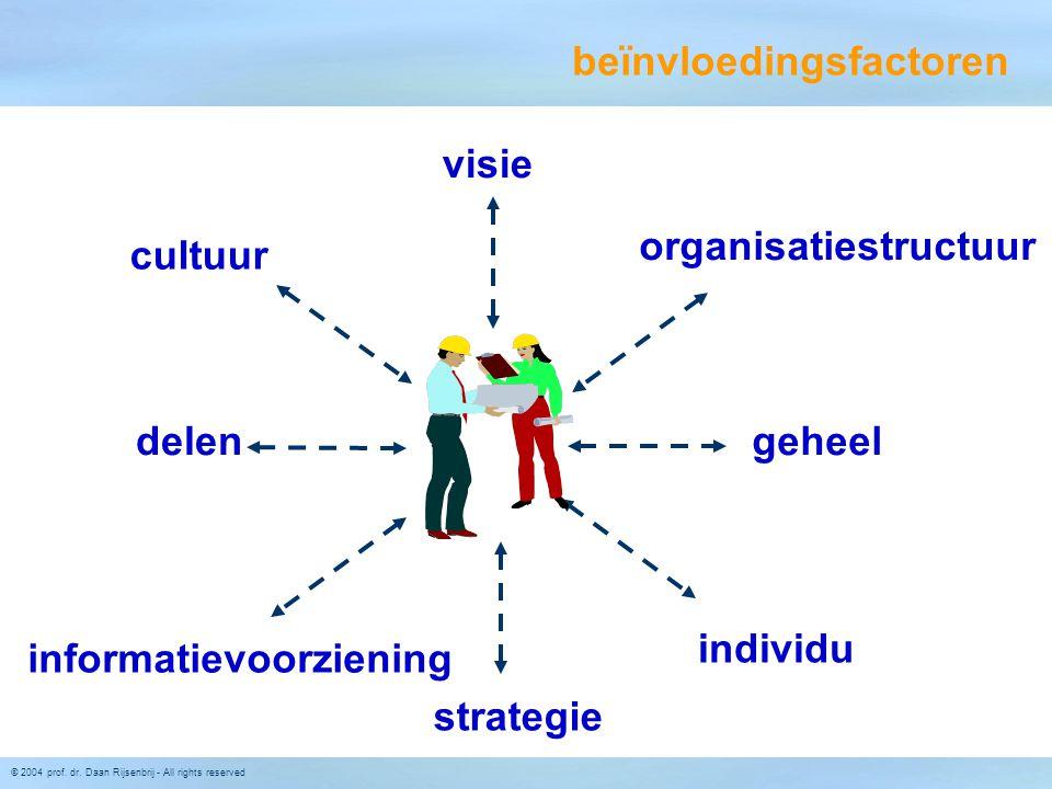 © 2004 prof. dr. Daan Rijsenbrij - All rights reserved individu cultuur organisatiestructuur informatievoorziening delengeheel visie strategie beïnvlo