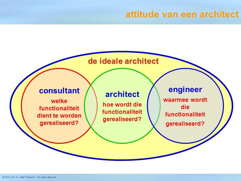 © 2004 prof. dr. Daan Rijsenbrij - All rights reserved consultant welke functionaliteit dient te worden gerealiseerd? architect hoe wordt die function