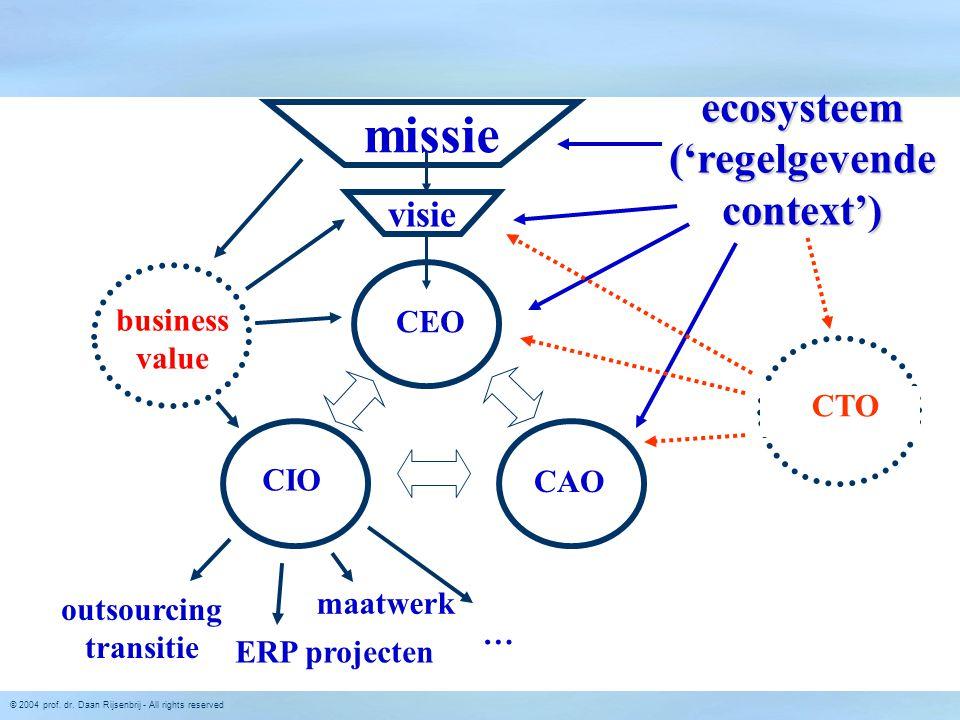 © 2004 prof. dr. Daan Rijsenbrij - All rights reserved missie visie CEO CAO CIO ERP projecten ecosysteem ('regelgevende context') CTO business value o