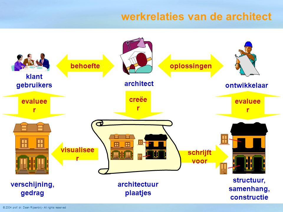 © 2004 prof. dr. Daan Rijsenbrij - All rights reserved schrijft voor klant gebruikers architect ontwikkelaar verschijning, gedrag structuur, samenhang