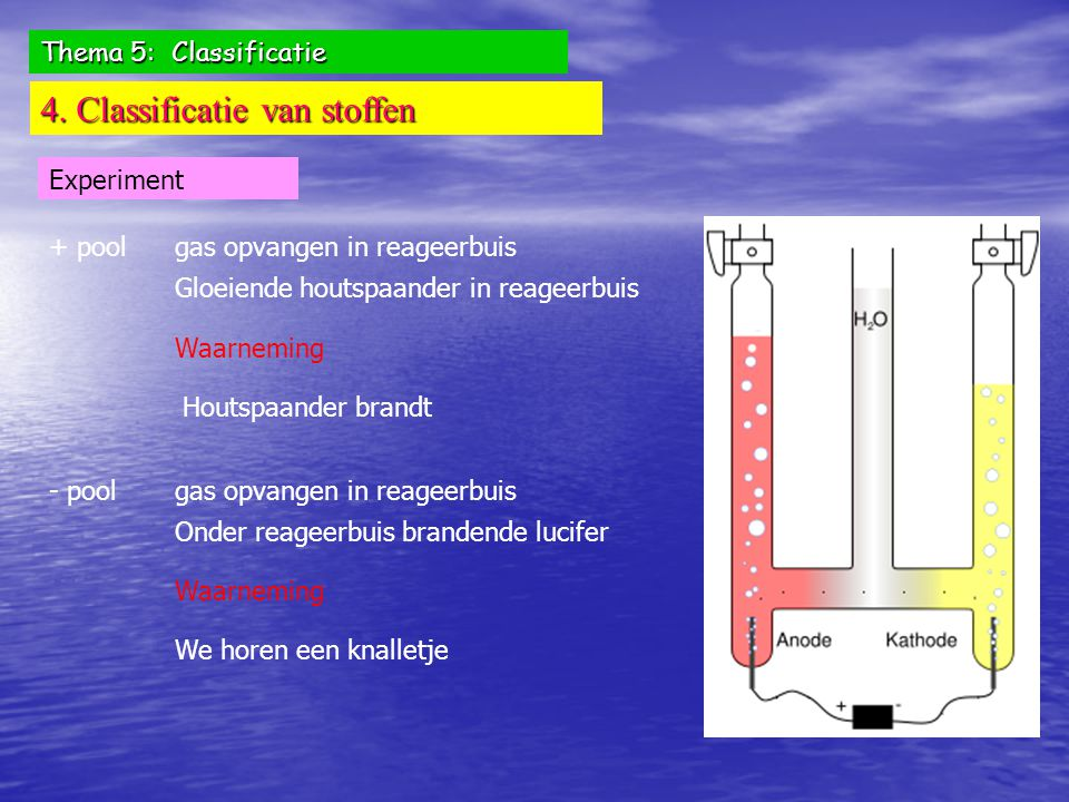 Thema 5: Classificatie 4. Classificatie van stoffen Experiment gas opvangen in reageerbuis+ pool Gloeiende houtspaander in reageerbuis Waarneming Hout