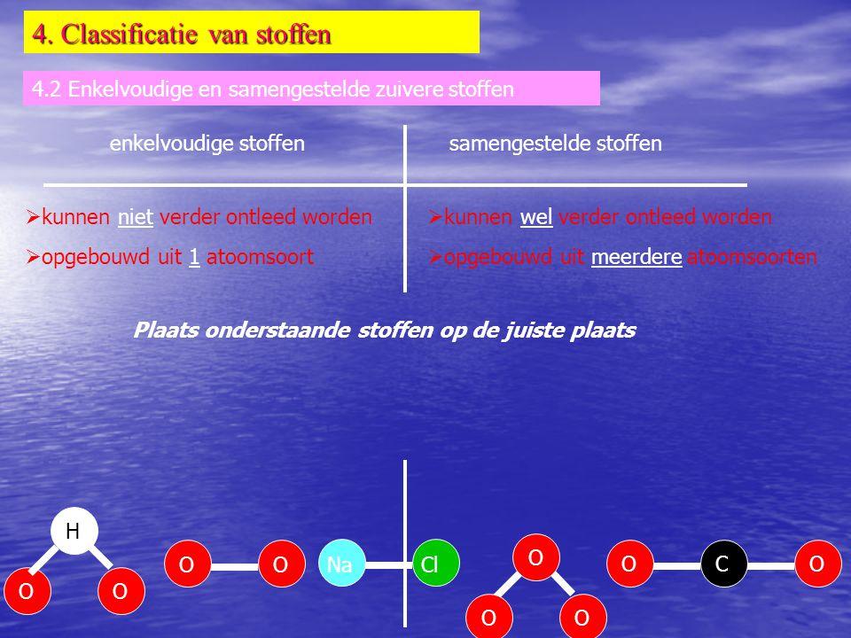 4. Classificatie van stoffen 4.2 Enkelvoudige en samengestelde zuivere stoffen enkelvoudige stoffensamengestelde stoffen  kunnen niet verder ontleed