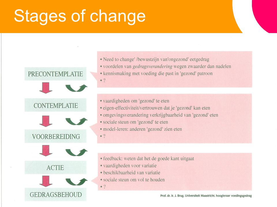 11 Stages of change