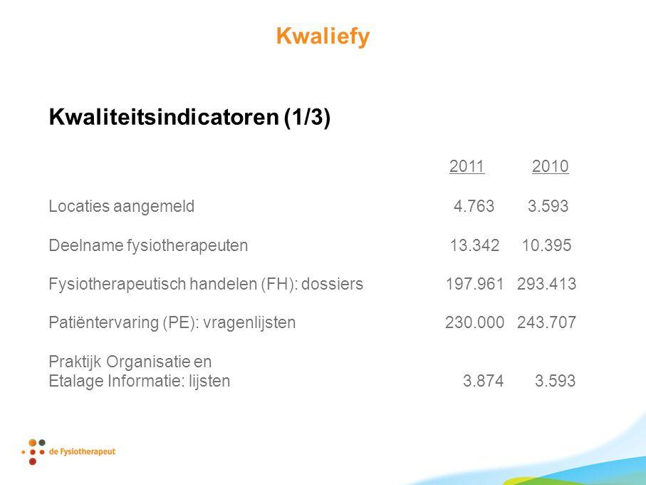 Kwaliefy Kwaliteitsindicatoren (1/3) 2011 2010 Locaties aangemeld 4.763 3.593 Deelname fysiotherapeuten 13.342 10.395 Fysiotherapeutisch handelen (FH): dossiers 197.961 293.413 Patiëntervaring (PE): vragenlijsten 230.000 243.707 Praktijk Organisatie en Etalage Informatie: lijsten 3.874 3.593