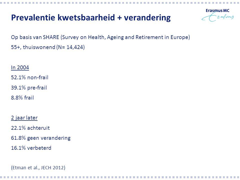 Prevalentie kwetsbaarheid + verandering Op basis van SHARE (Survey on Health, Ageing and Retirement in Europe) 55+, thuiswonend (N= 14,424) In 2004 52