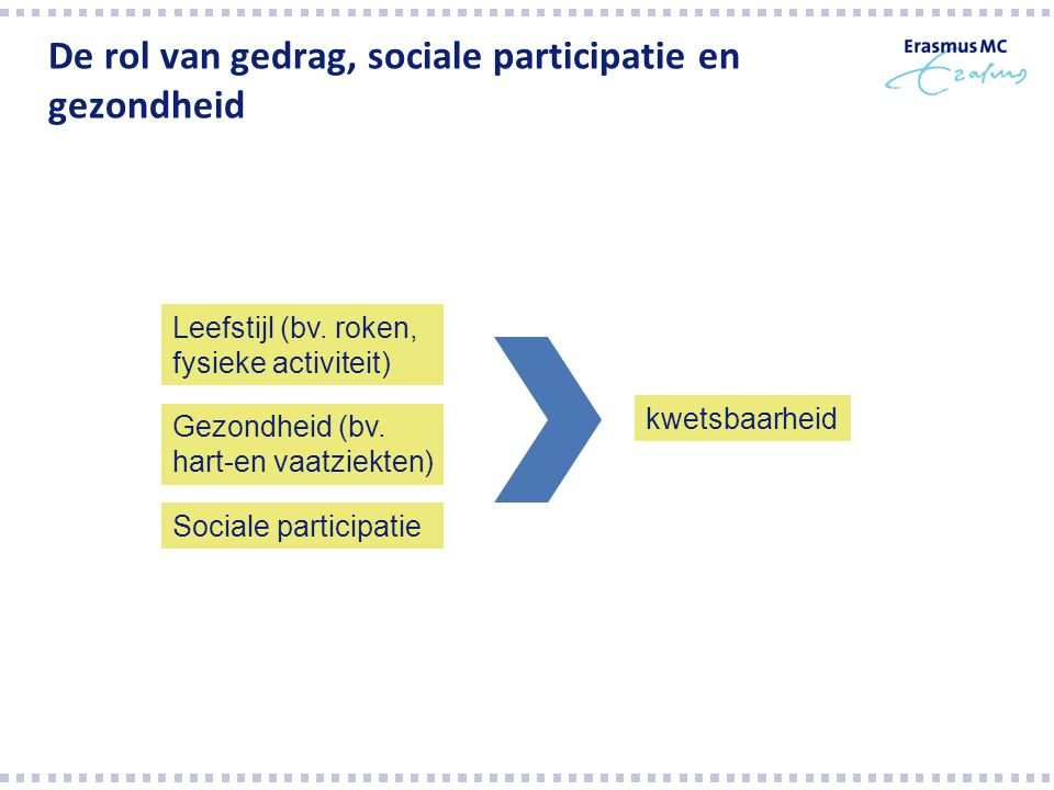 De rol van gedrag, sociale participatie en gezondheid kwetsbaarheid Leefstijl (bv. roken, fysieke activiteit) Gezondheid (bv. hart-en vaatziekten) Soc