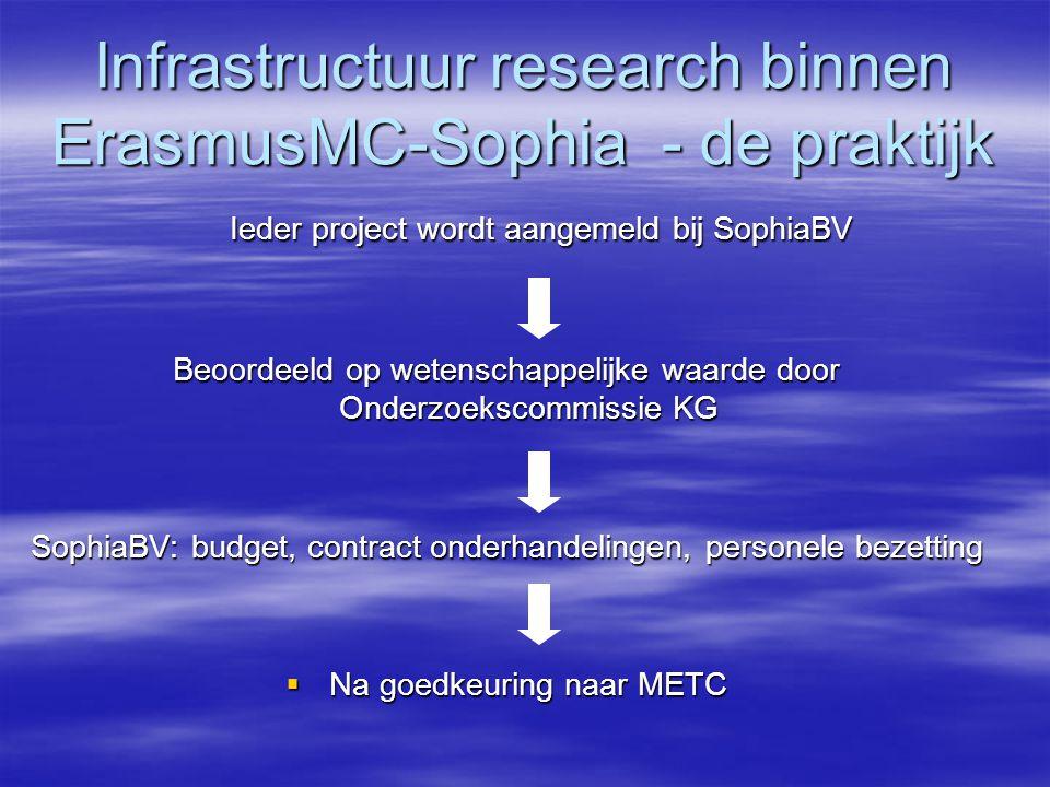 Infrastructuur research binnen ErasmusMC-Sophia - de praktijk Ieder project wordt aangemeld bij SophiaBV Ieder project wordt aangemeld bij SophiaBV Beoordeeld op wetenschappelijke waarde door Onderzoekscommissie KG SophiaBV: budget, contract onderhandelingen, personele bezetting  Na goedkeuring naar METC