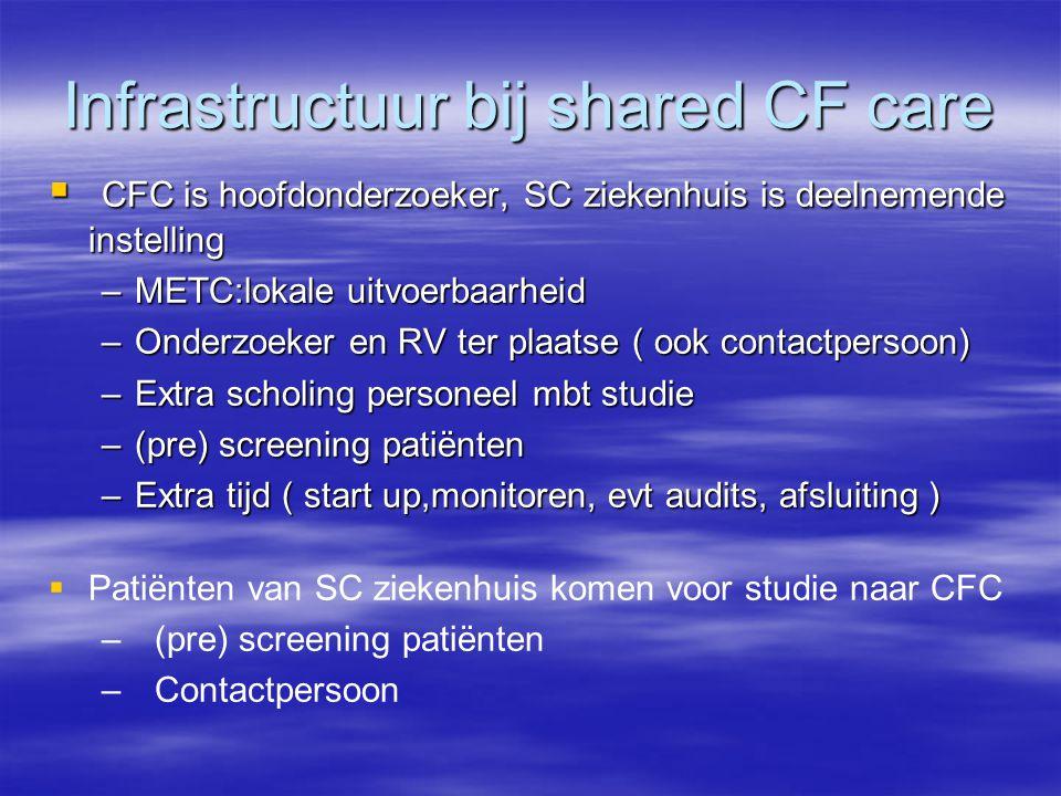Infrastructuur bij shared CF care  CFC is hoofdonderzoeker, SC ziekenhuis is deelnemende instelling –METC:lokale uitvoerbaarheid –Onderzoeker en RV ter plaatse ( ook contactpersoon) –Extra scholing personeel mbt studie –(pre) screening patiënten –Extra tijd ( start up,monitoren, evt audits, afsluiting )   Patiënten van SC ziekenhuis komen voor studie naar CFC – – (pre) screening patiënten – – Contactpersoon