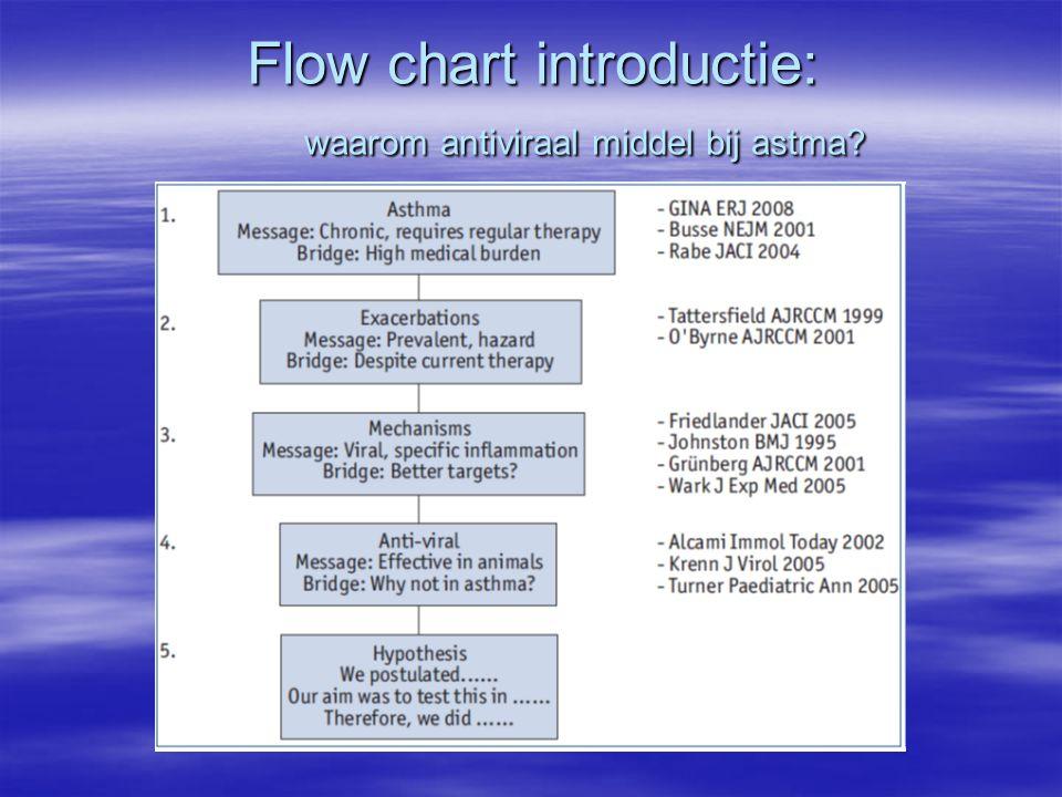 Flow chart introductie: waarom antiviraal middel bij astma?