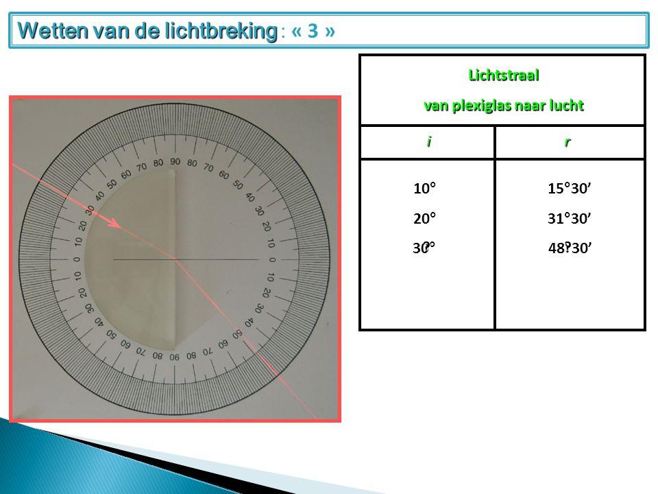 Lichtstraal van plexiglas naar lucht ir 20°10°31°30'15°30'30° 48°30'.